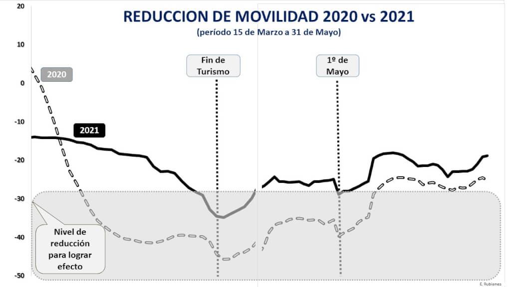 Movilidad, las diferencias del 2021   por Edgardo Rubianes